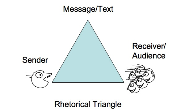 rhetorical triangle speaker audience situation In any society, for communication to be effective there has to be a specific channel followed according to usna, there are three components of the rhetorical triangle and each of them plays a different role, these are audience, writer/speaker and purpose/situation (usna, 2010).
